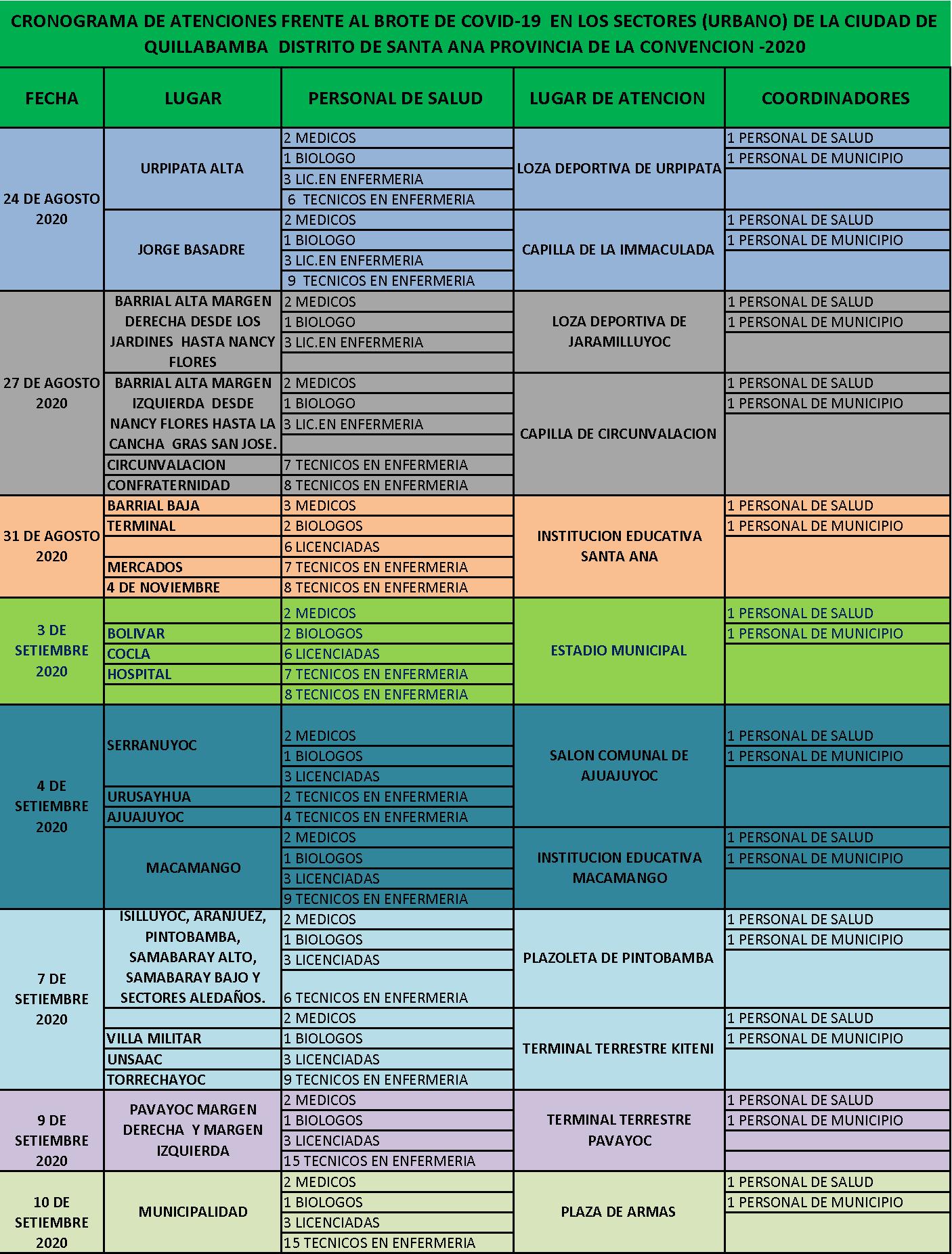 Cronograma de Actividades de la Campaña Medica