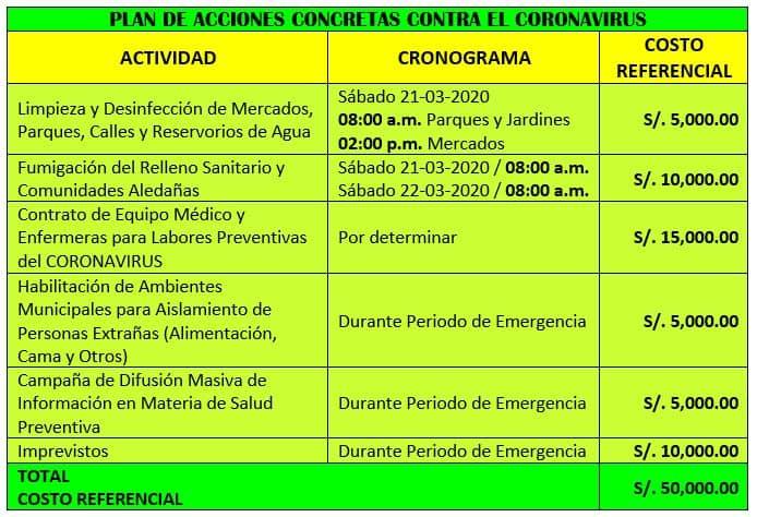 Aprueban 50 mil soles para afrontar estado de emergencia sanitaria y préstamo inmediato de bus ambulancia